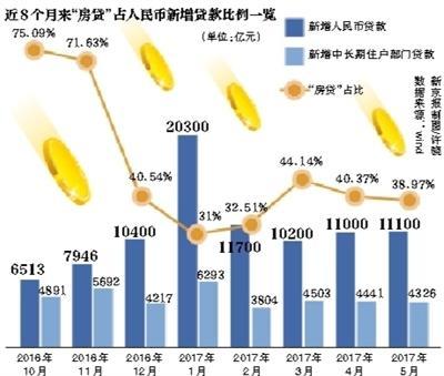 全国房地产开发投资增速今年来首次回落