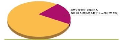 今年高招照顾对象名单公布北京少数民族加分仅4人