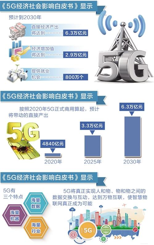 5G商用2030年或带动经济产出6.3万亿