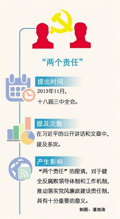 习近平治国理政关键词:两个责任