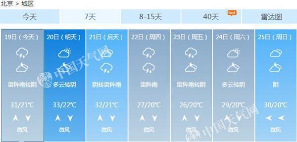 本周北京多雷雨炎热不再 今天雨水或扰晚高峰