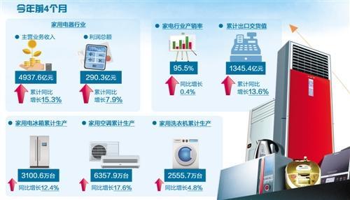 家电行业逐步走出低谷 前4月主营业务收入4937亿