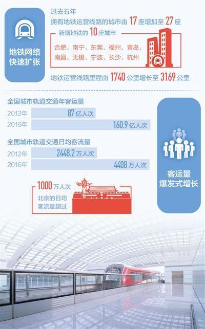 亚博在线娱乐手机版--任意三数字加yabo.com直达官网地铁规模快速扩张五年来通地铁城市新增10个