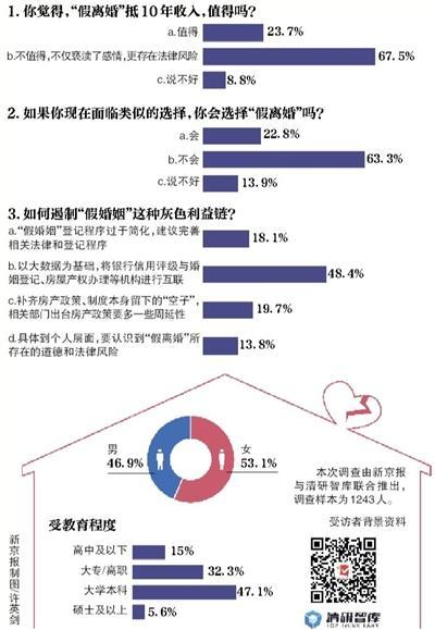 """近七成网友认为用""""假离婚""""换10年收入不值得"""