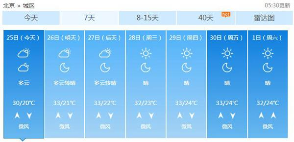北京下周最高温重回33℃