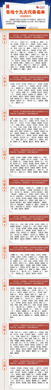 29省区市选出十九大代表1442名