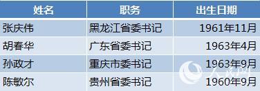 31省区市党委换届全部完成&#x91