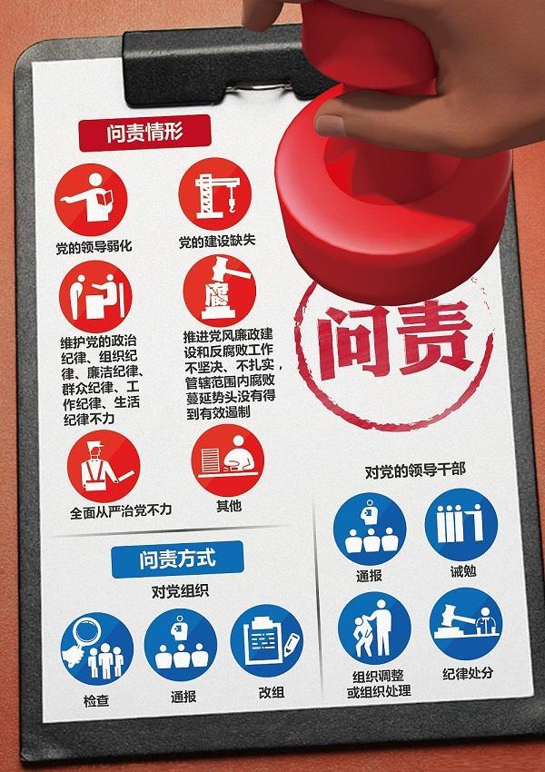 中国共产党问责条例施行一周年 失责必问成常态