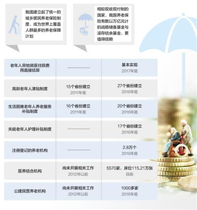 中国养老保险覆盖人群全球最多 服务体系基本成型