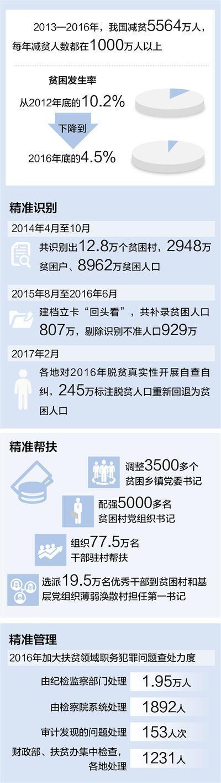 十八大以来中国每年超1000万人脱贫 扶贫精准有力