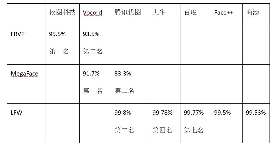 全球人脸识别测试 中国企业获四项第一