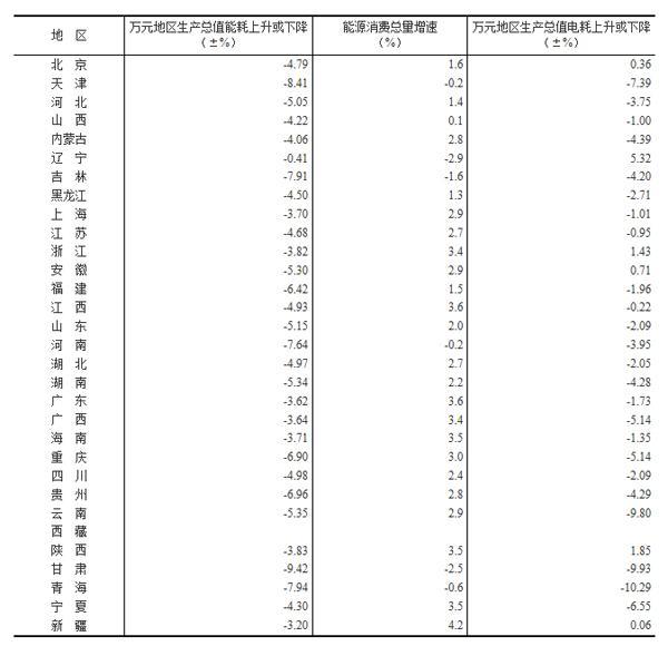 30省份万元GDP能耗公布:辽宁省能耗降幅最低
