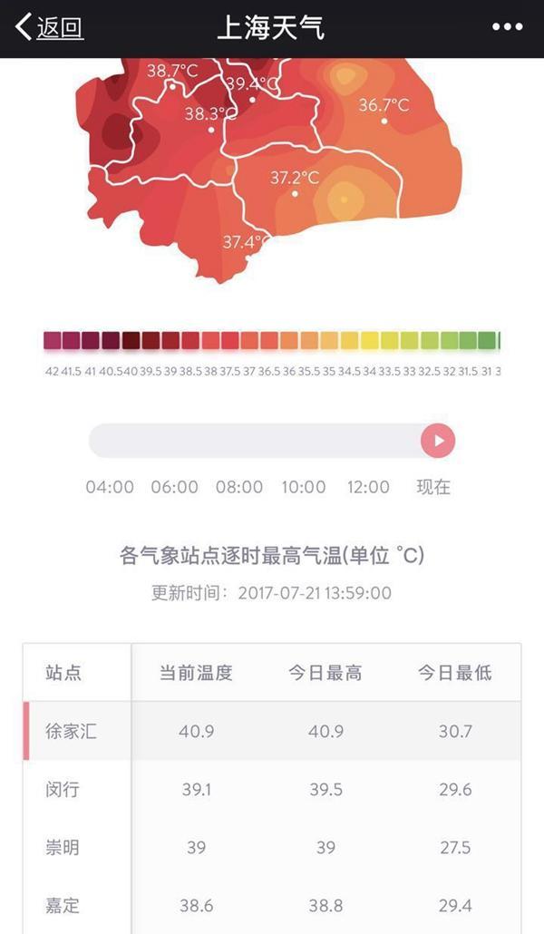 上海徐家汇站气温达到40.9℃ 破历史记录