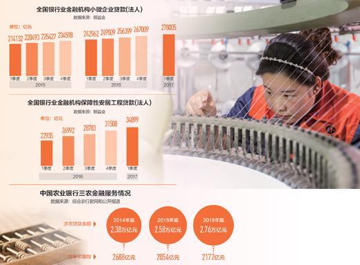 西藏中小微企业贷款余额五年增13倍农牧民普遍得实惠