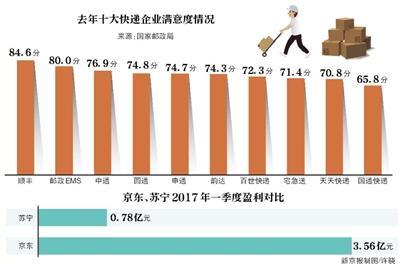 京东称因质量问题停用天天快递 天天:业务量未减少