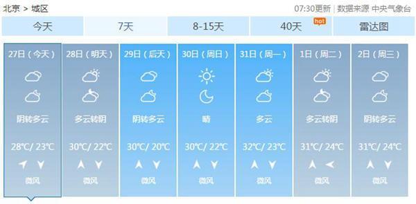 北京今天凉爽宜人 明起气温回升下周初最高32℃