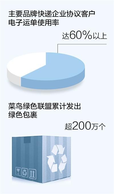 中国快递业务市场规模世界第一满意度连续5年上升