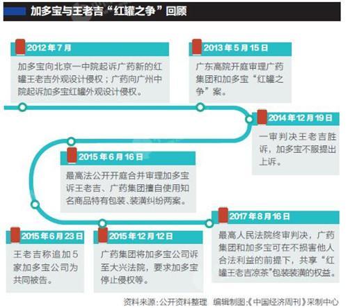 """专家:王老吉与加多宝""""共享红罐"""",不大可能"""