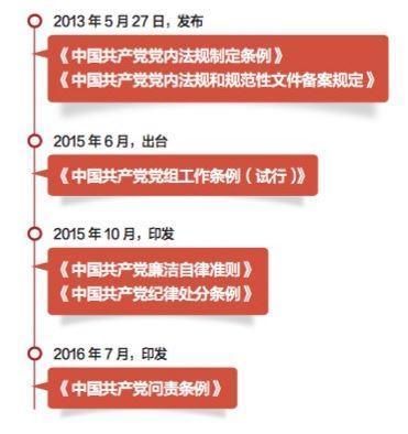 5年来,中央共出台或修订近80部党内法规