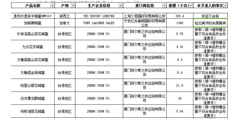 7月233批次入境食品不合格台湾地区7批次蜂蜜掺假