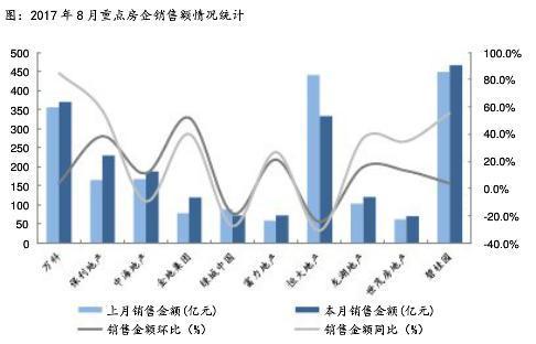 8月房企拿地面积下滑近4成拿地金额下降超2成
