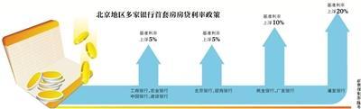 北京首套房贷利率多数上浮5%到10% 个别银行上浮20%