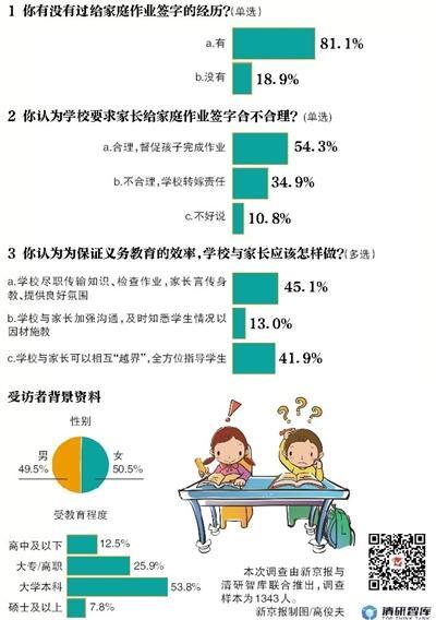 调查显示:五成以上家长认为给家庭作业签字合理