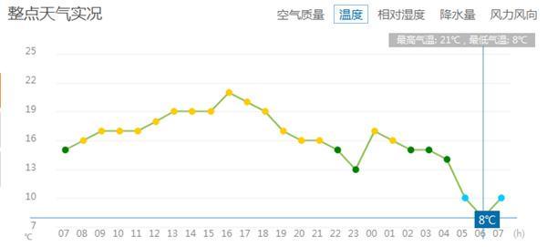 今晨北京最低温创下半年来新低 国庆假期气温有起伏