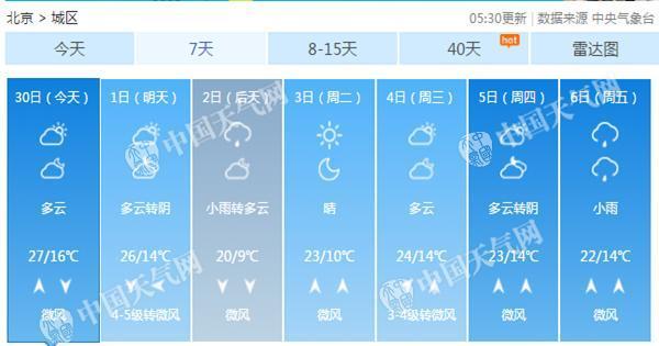 北京国庆当天阵风达6级 2日气温直降7℃