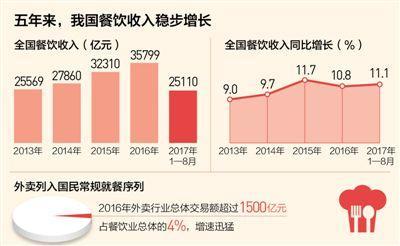 中国餐饮消费再升级吃出享受来:重品质、追速度
