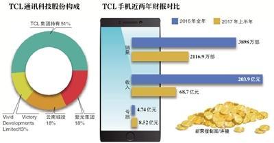 上半年亏8亿 TCL手机转让近半股份