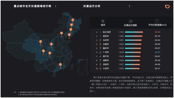 """滴滴发布第三季度交通出行报告:谁是""""堵城""""冠军?"""