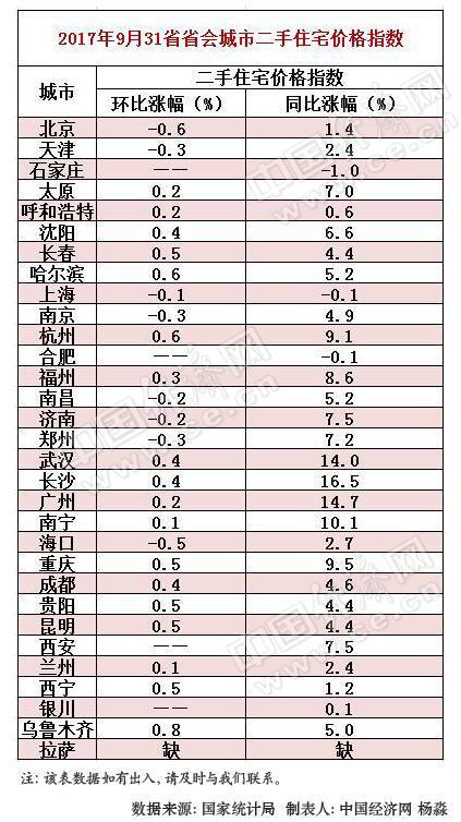 房住不炒!9月多省城同比涨幅持续回落