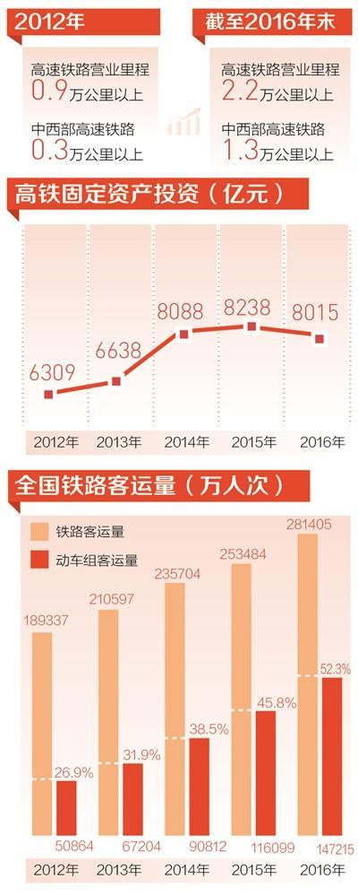 中国高速动车组日开行4500多列 中西部高铁里程过半