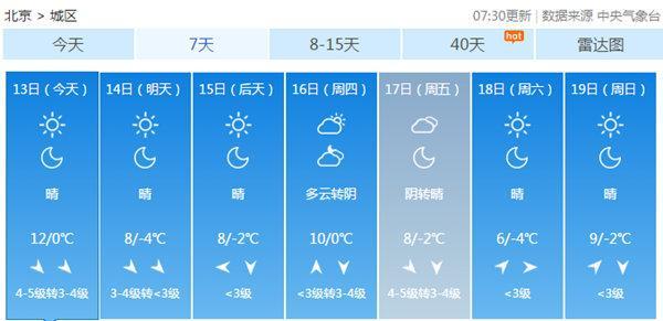 都城本日五级冬风劲吹 本周最低气温保持冰点如下