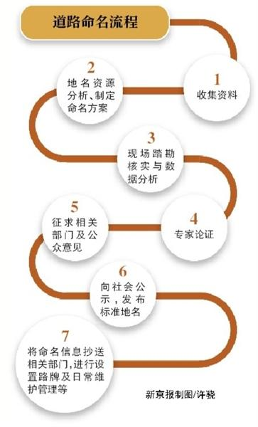北京共查出1958条无名路 预计明年上半年完成命名