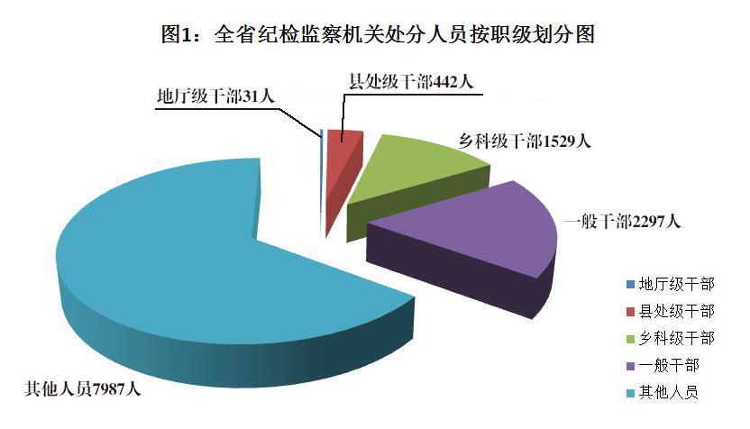 吉林:1至10月处置问题线索21539件处分12286人