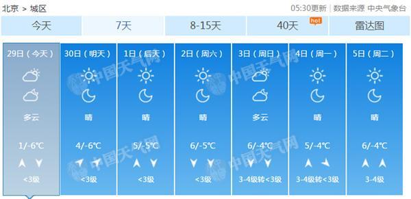 今天北京最高温仅1℃创下半年来新低 天干物燥谨防火灾