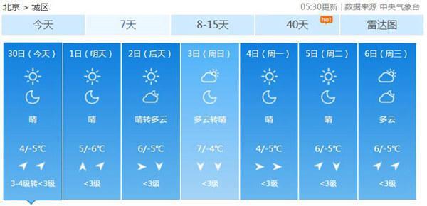 北京度过入冬来最冷白天 周末最高温升至7℃切忌踩踏冰面