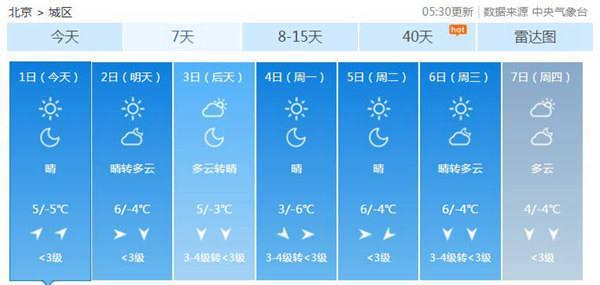 今明天北京大气扩散条件转差 周日能见度更好北风稍大