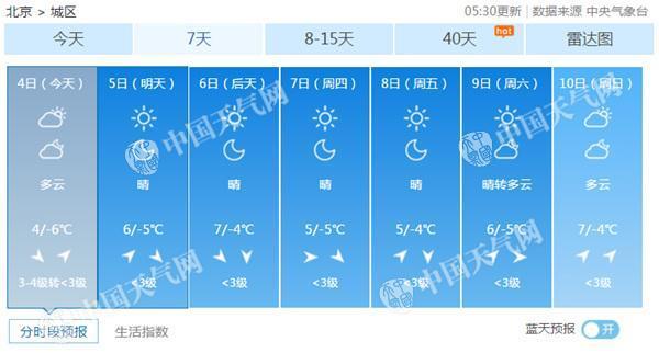 北京今天阵风6级最高4℃ 本周继续干冷天气难觅初雪
