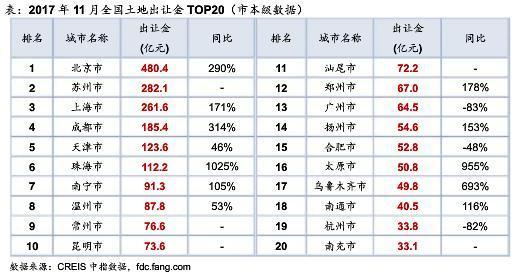 11月各线城市供地同比全降 北京卖地揽金480亿居首无锡高档小区