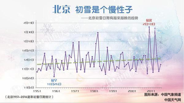 """北京今有7级阵风 未来一周仍""""贫雪"""""""