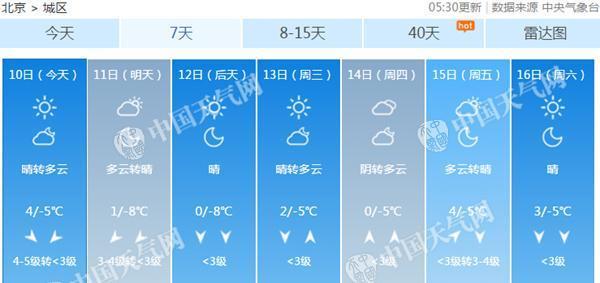 北京阵风7级开启速冻模式 下周最低温均在-5℃或以下