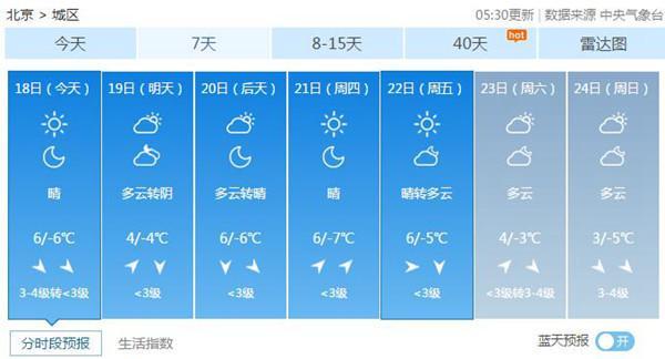 北京今日北风劲吹阵风7级 未来一周干冷持续最低-7℃