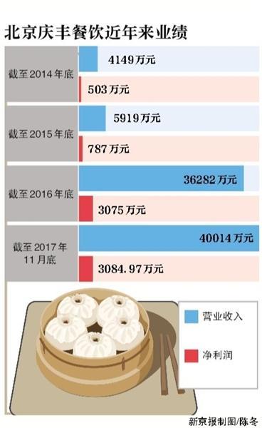 庆丰包子铺开启混合所有制改革估值已达4.78亿