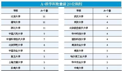 全国第四轮学科评估:北大清华A+级学科数量并列榜首