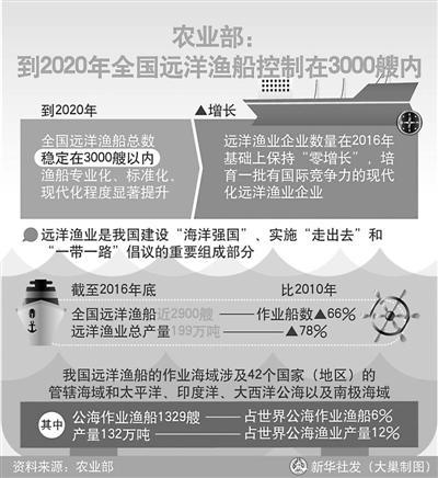 """渔业市场""""严""""字当头 严管中国远洋渔业"""
