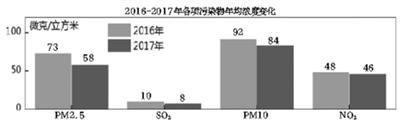 北京去年重污染日仅23天 PM2.5年均浓度同比降两成