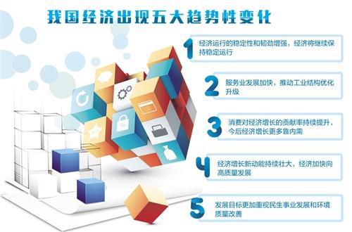 中国经济现五大历史性变化...